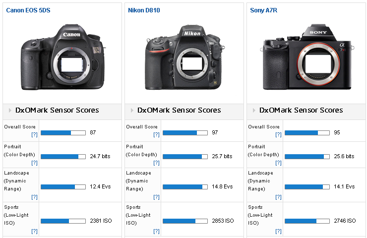 Canon_5DS_vs_Nikon_D810_vs_Sony_A7R.png