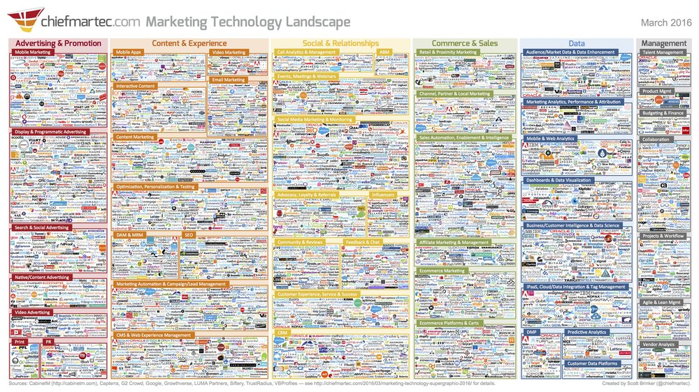 Picture is from http://chiefmartec.com/2016/03/marketing-technology-landscape-supergraphic-2016/ and descibes the challenge