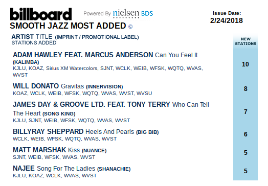 BRS Most Added Billboard 022418.png
