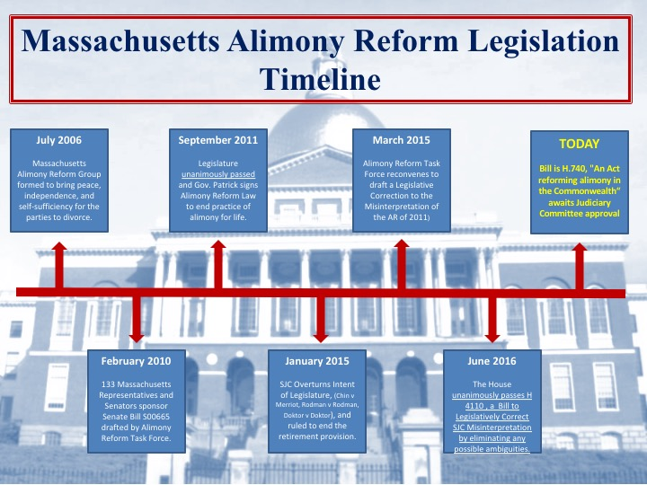 Massachusetts Alimony Reform Timeline