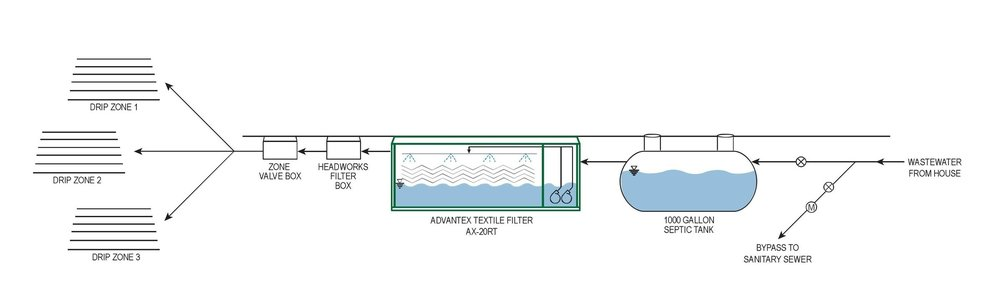 Wastewater design by Biohabitats