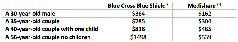 *These Blue Cross Blue Shield prices assume there is no government subsidy being used.    **Medishare does offer a 20% discount for folks to qualify for their healthy monthly share program. Share amounts listed above are the standard rate.