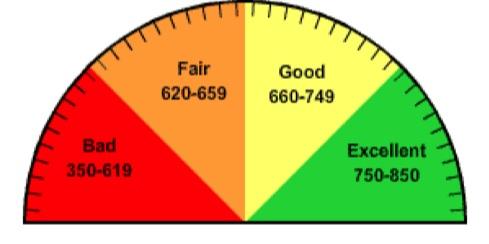 FICO+Score+Ranges.jpg
