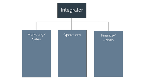 No matter what your business is or how many people you have on your team already, your initial org chart should look like this.