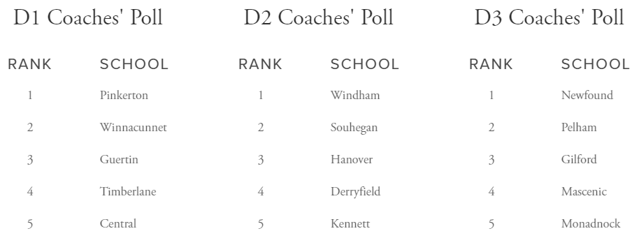 Coaches Poll Week 7.png