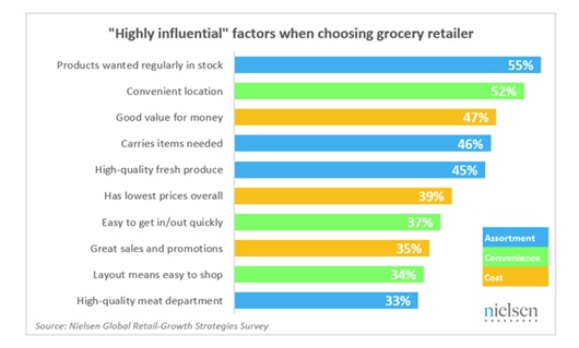Source: Nielsen Global Retail-Growth Strategies Survey