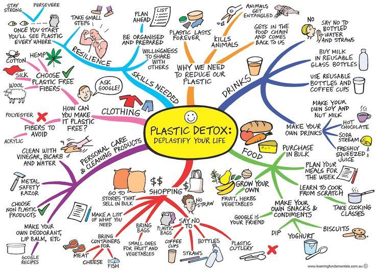Image:  Zero Waste Week