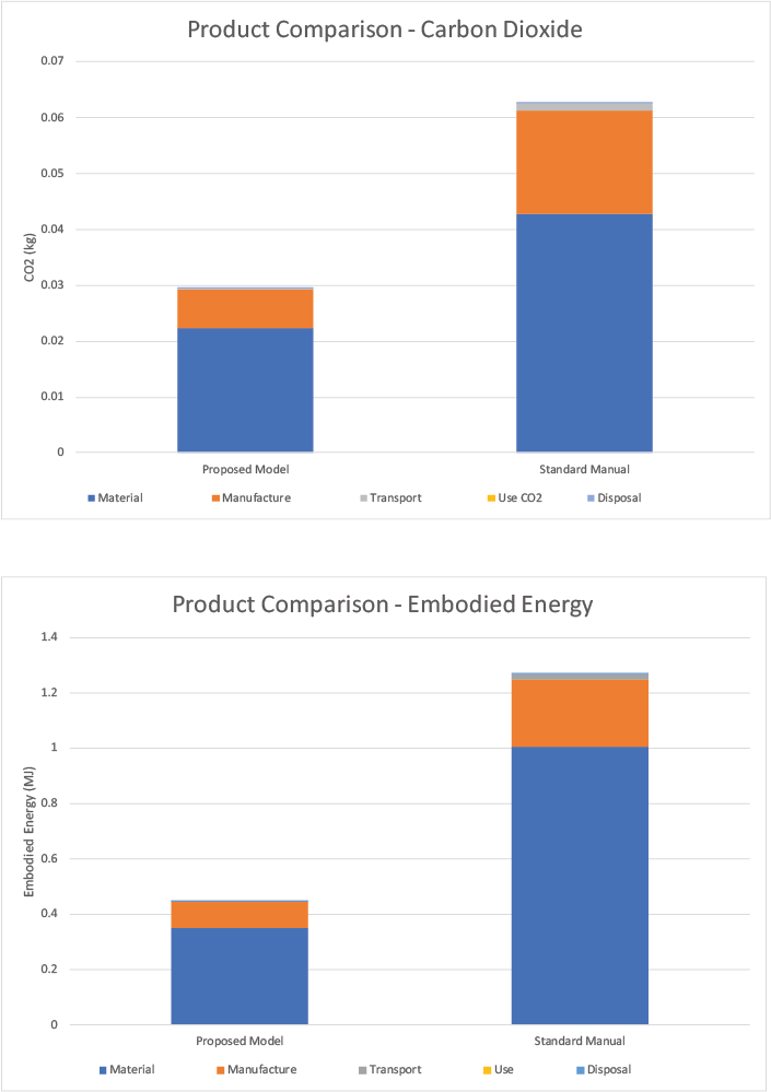 FIGURE 1 - CARBON DIOXIDE AND EMBODIED ENERGY COMPARISON