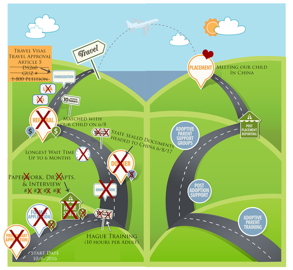 Adoption Process Road Map.jpg