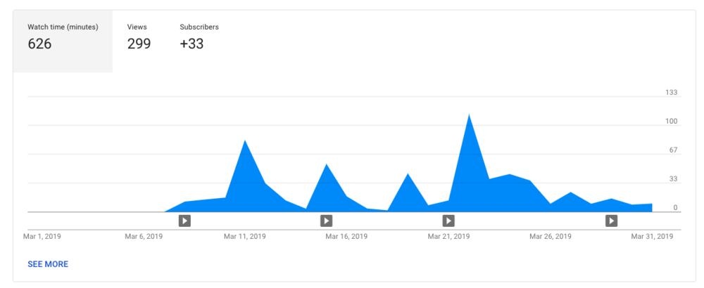 Youtube March Analytics