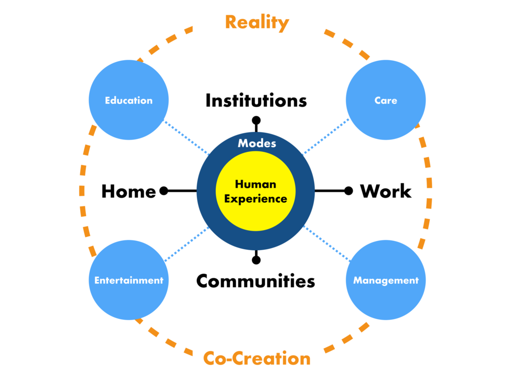 Fig 1: The Reality Co-Creation Framework.