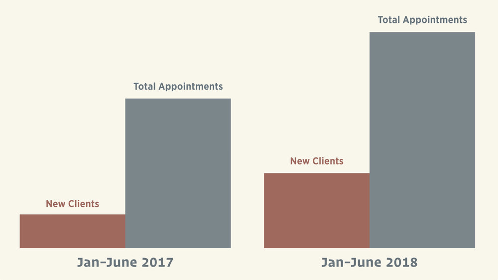 54.7% increase in new clients & 28.5% increase in all bookings - This proportional chart shows sales growth across all channels alongside the increase in new clients.