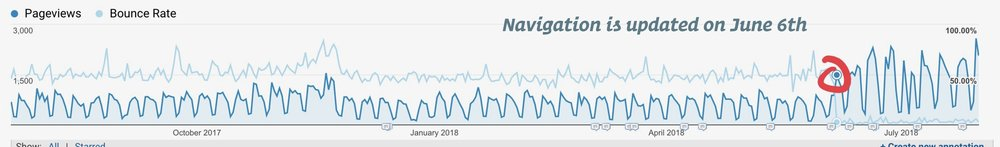 In early June, we updated the Find a Clinic link on the website's navigation, leading to a major drop in bounce rate and a subsequent spike in visits to the website.