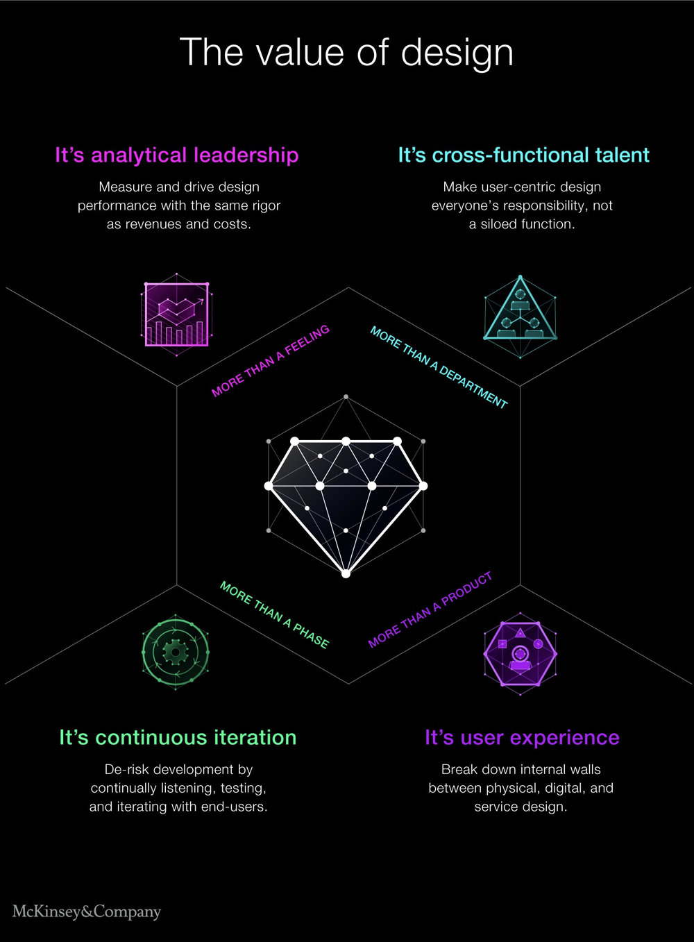 The four themes that make up the McKinsey Design Index (MDI) - More than a feeling: Analytical LeadershipMore than a department: Cross-functional TalentMore than a phase: Continuous IterationMore than a product: User Experience
