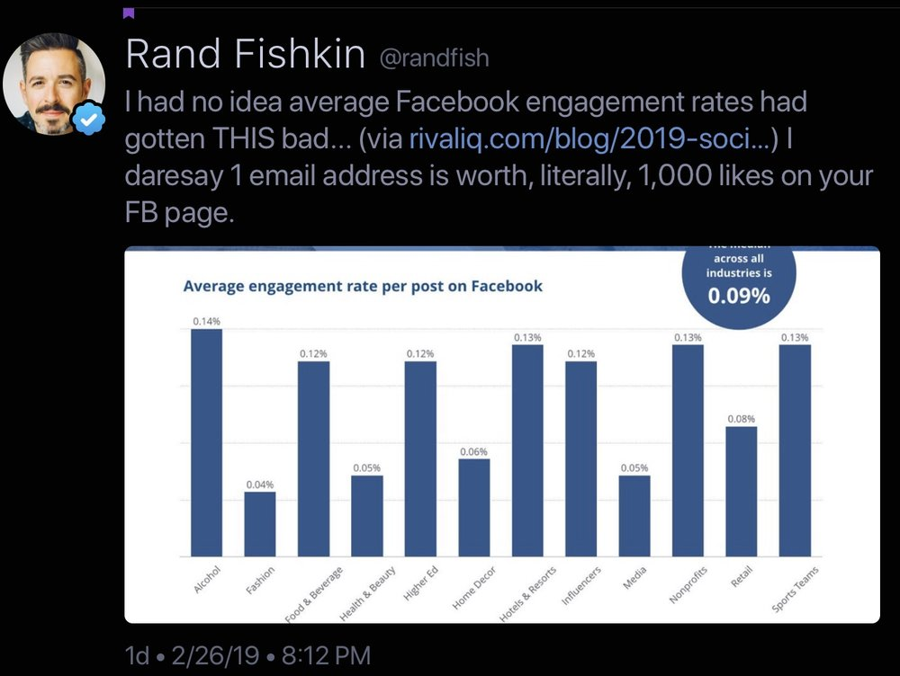 Rand Fishkin shares engagement rates from Rival IQ report
