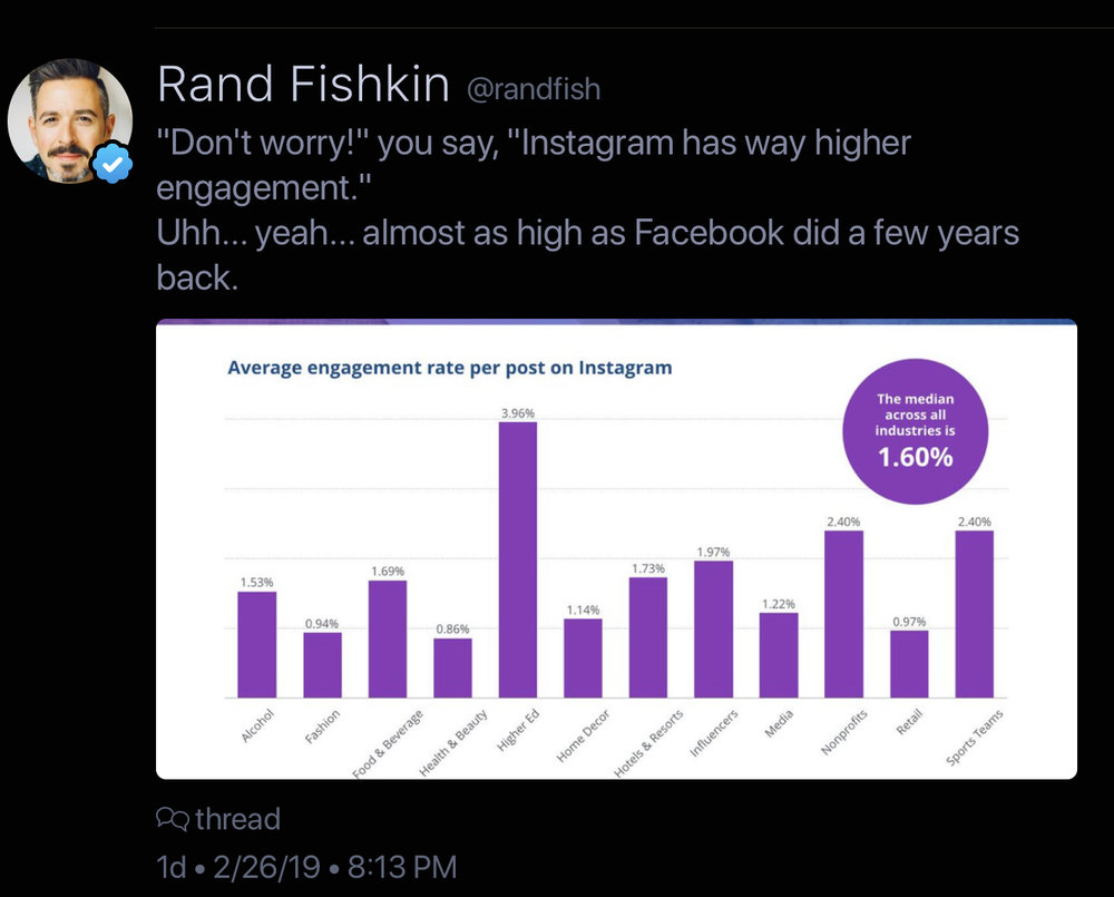 Rand Fishkin on instagram engagement