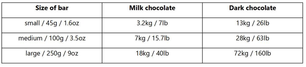chocolate toxic dose.jpg