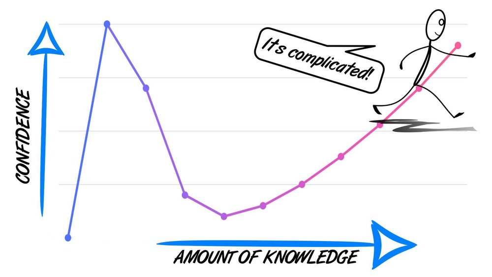graph to show that even the true experts do not think they know as much as the dunning kruger effect experts!