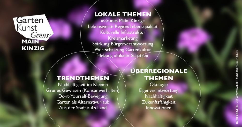 Zeit für das Thema Garten im Main-Kinzig-Kreis:  Schnittmengen zwischen lokalen und überregionalen Themen sowie Aufgreifen aktueller Trends