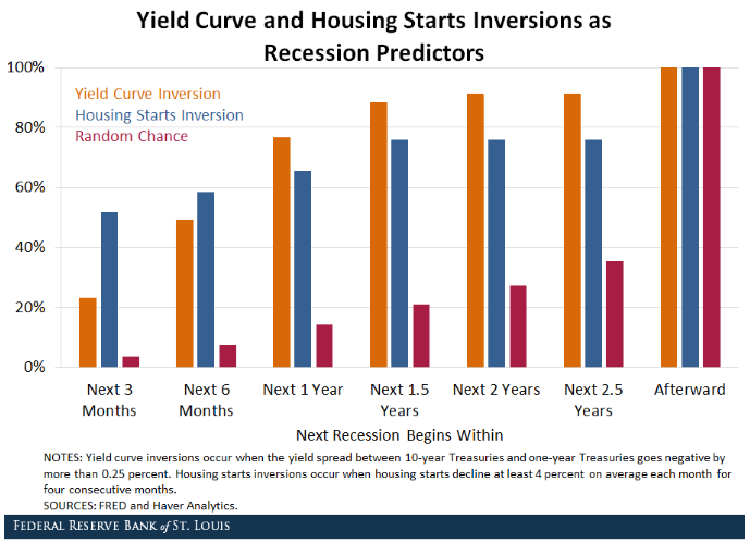 Yield Curve and Housing Starts Inversions as Recession Predictors.png