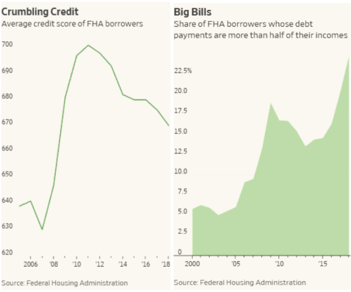 Crumbling Credit and Big Bills.png