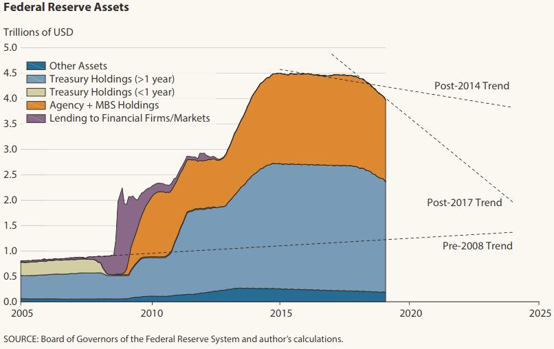 Federal Reserve Assets.png