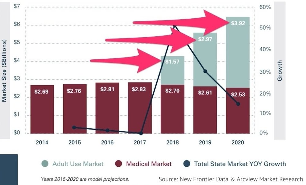 California's legal cannabis market; Source: New Frontier Data Arcview Market Research