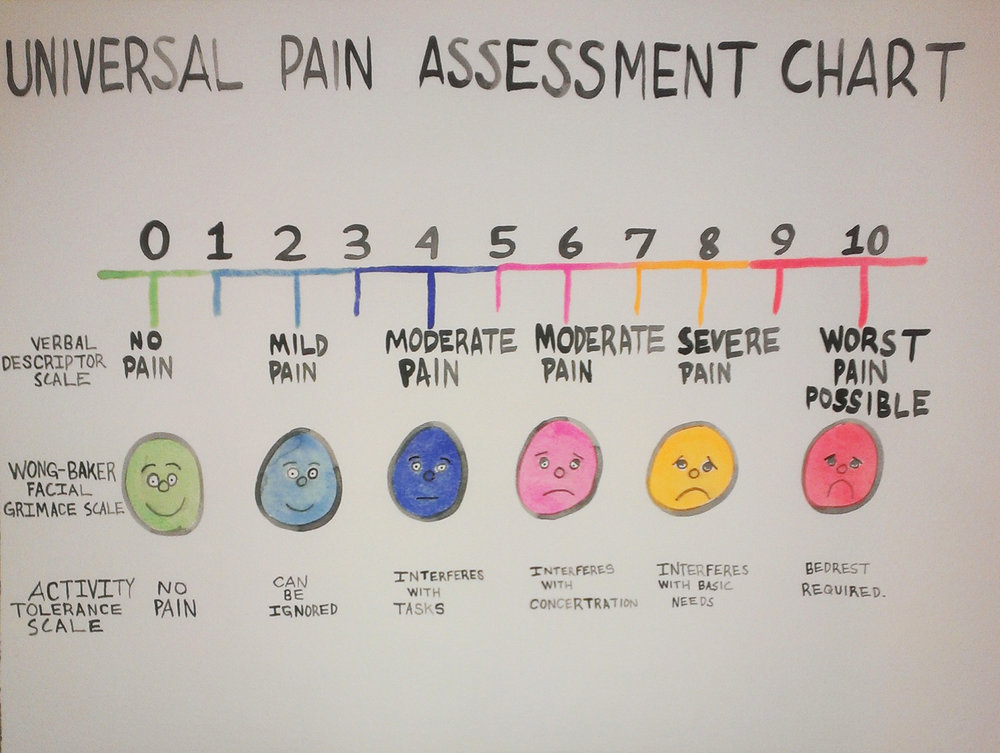 "universal pain assessment chart   watercolor on paper  18"" x 24""  2013"