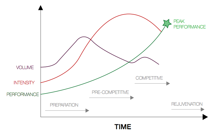 periodization-graph.png