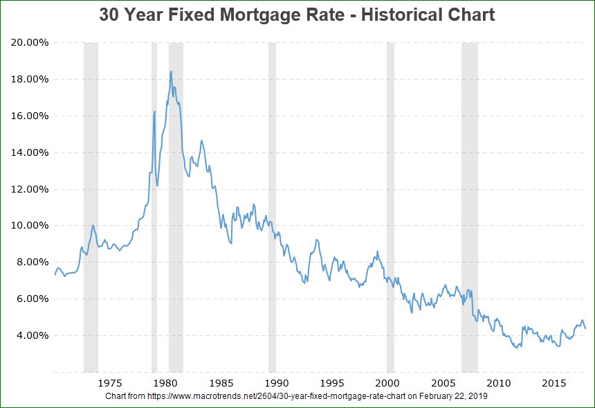 Real Estate Interest Rate Changes