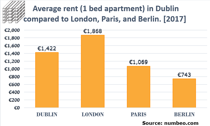 RENT IN DUBLIN IS NOW MORE EXPENSIVE THAN IN PARIS OR BERLIN