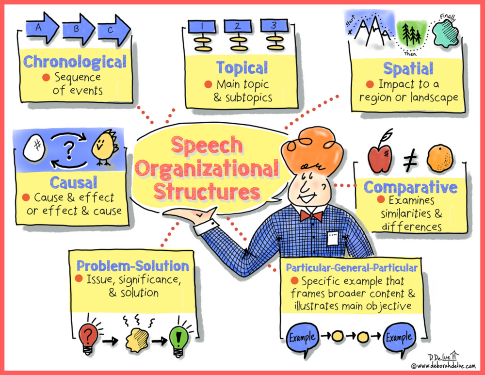 Deborah_DeLue_Infographic_Speech_Organizational_Structures