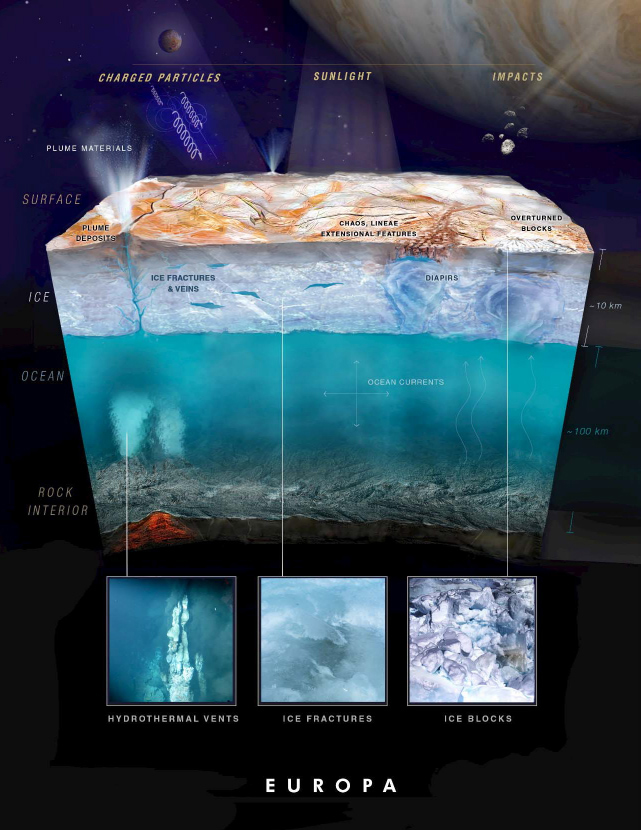 Europa is one of the best candidates for extraterrestrial life. Image by NASA, via    KQED   .