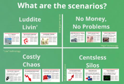 Capture of scenario plan