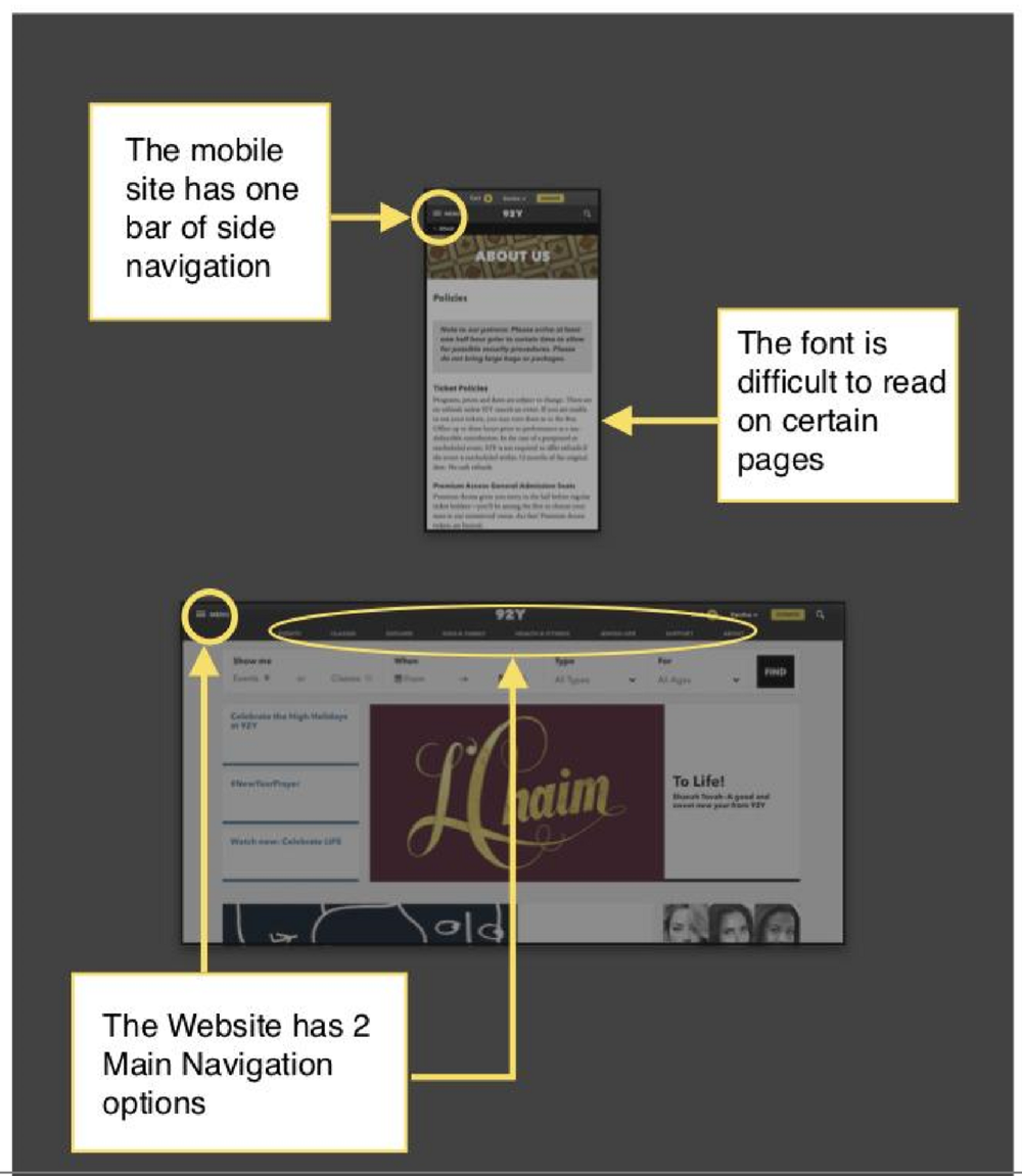 Mobile Audit - We finished up with an audit of the site's mobile view and compared it to desktop in order to evaluate site usability across different screen sizes.