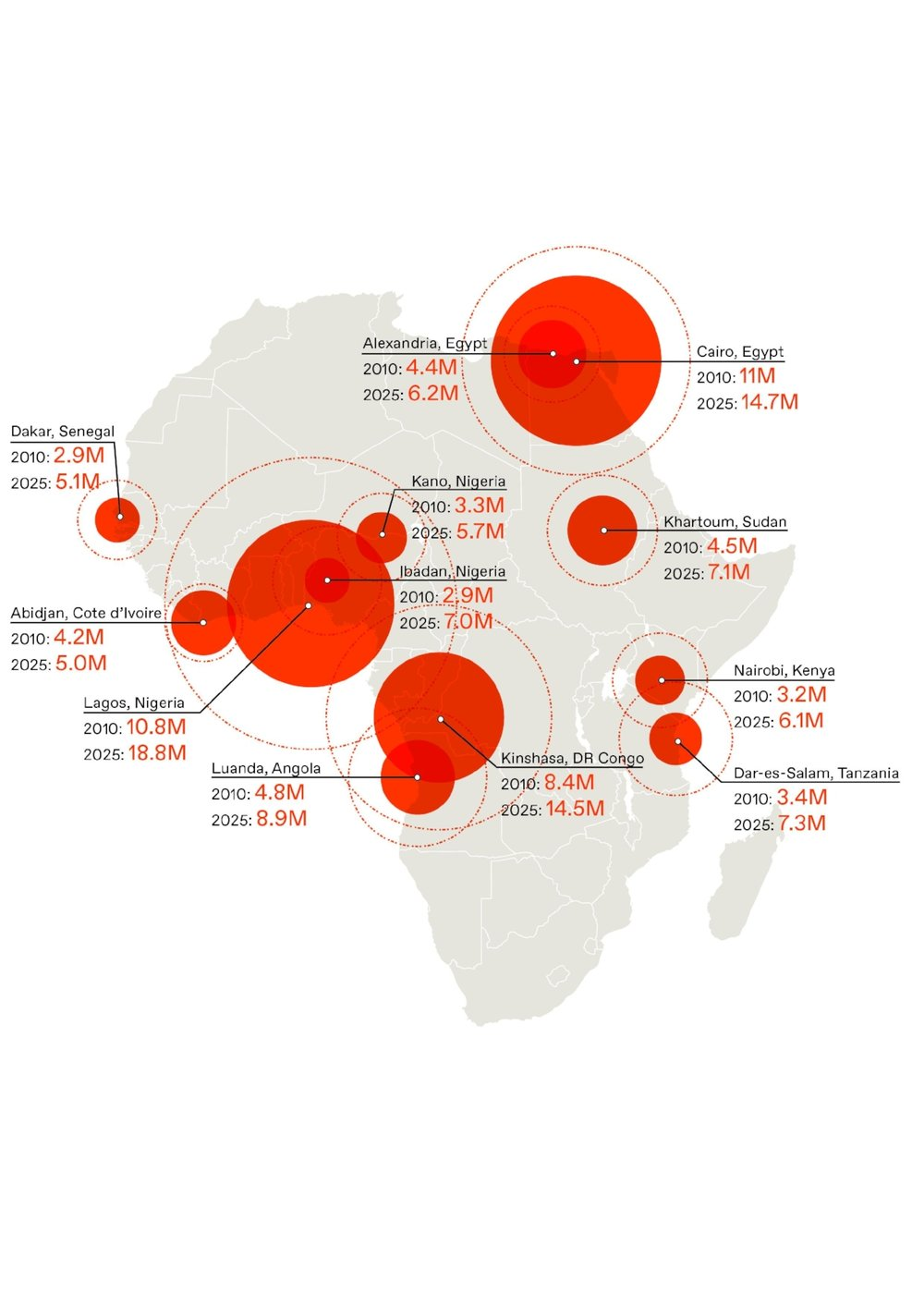 Twelve cities are projected to house five million inhabitants or more by 2025, three of which will be in Nigeria.