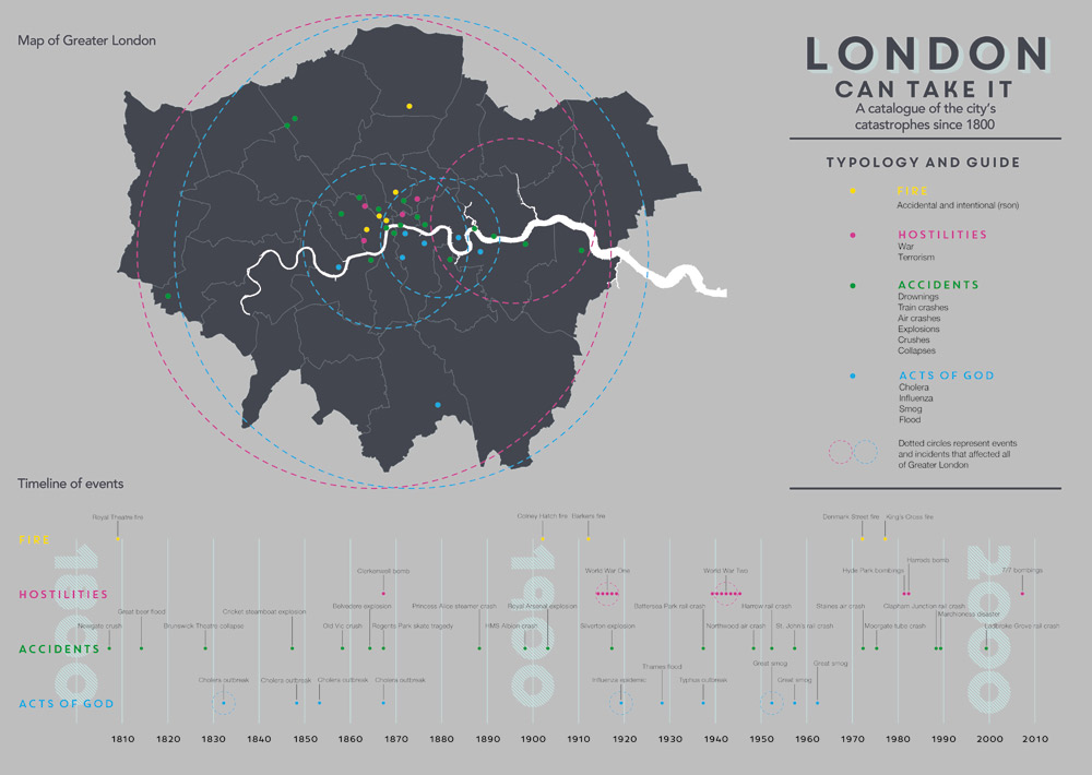 'London can take it', an infographic poster listing disasters and casualties in London.