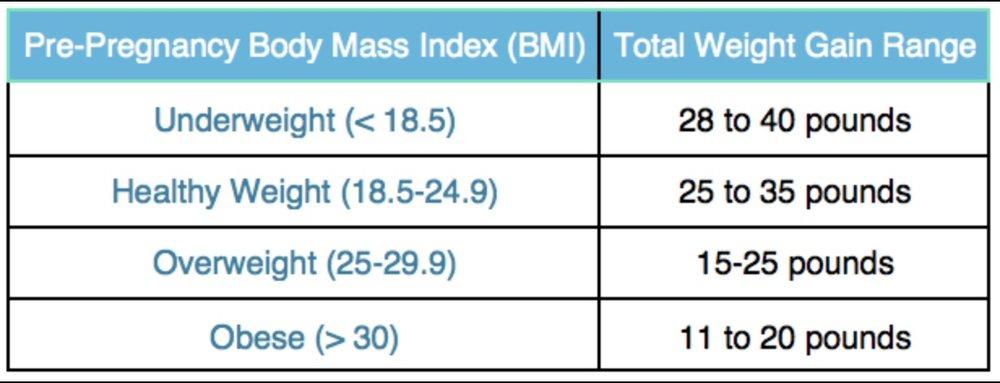 Pre-Pregnancy BMI Chart.jpg