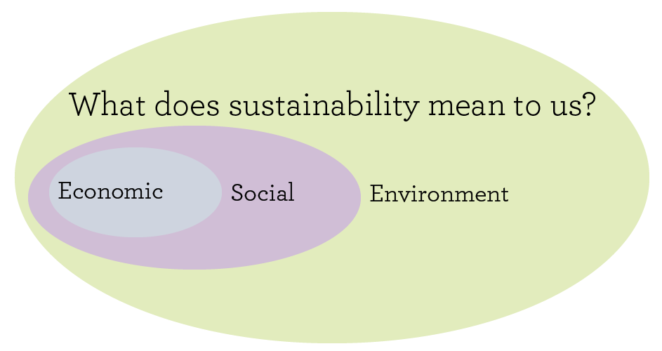 what does sustainability mean to us-01.png