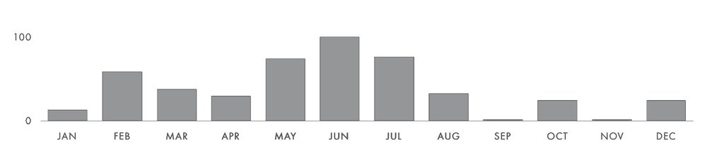 "The topic ""pops"" remains consistently popular throughout the year, reaching its highest point on June 7."