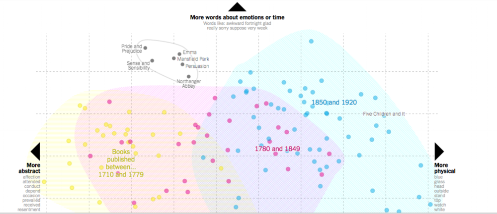 This picture stinks. See the whole, interactive graph  here