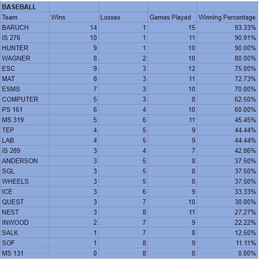Baseball Standings.PNG
