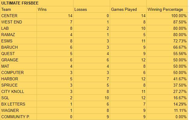 Ultimate Frisbee Standings.PNG
