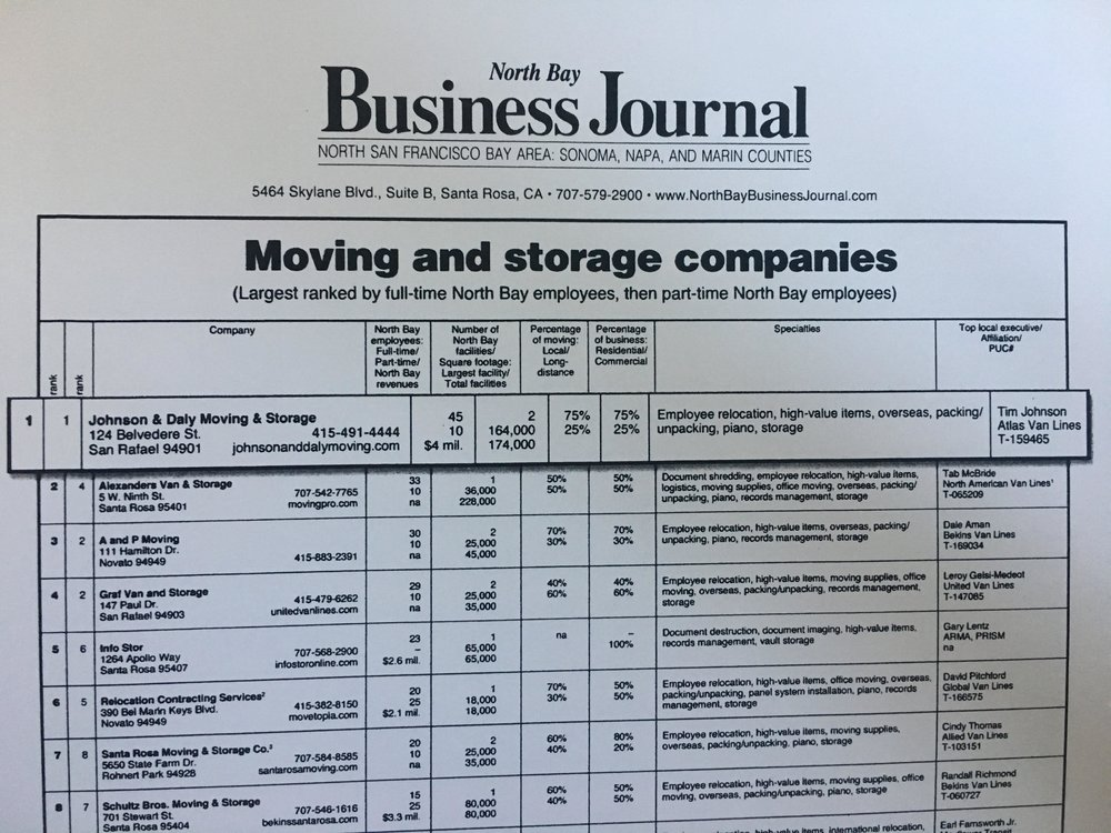 north bay business journal top rated