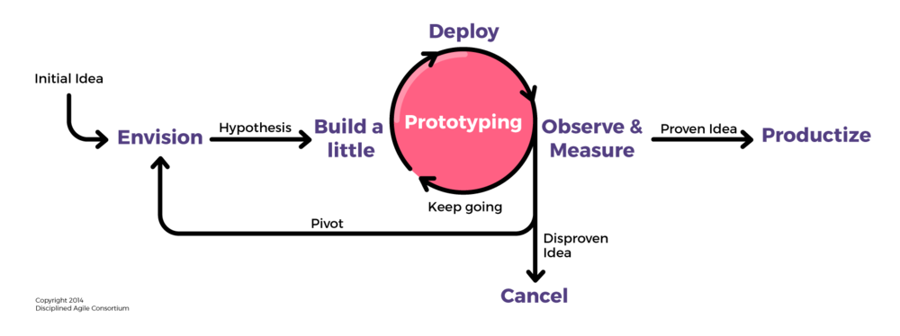 scaled Agile diagram