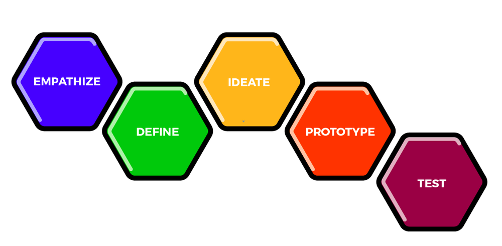 empathize define ideate prototype test
