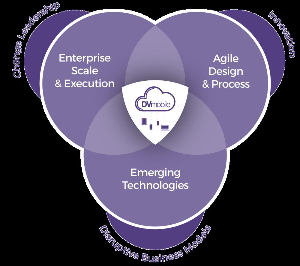 enterprise agile disruptive