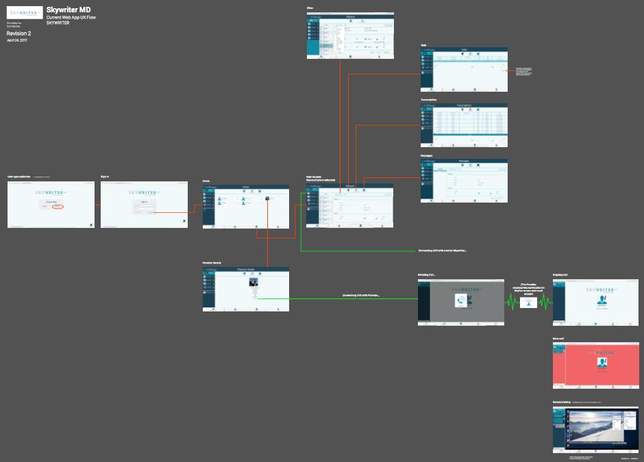 designing layout screen flow