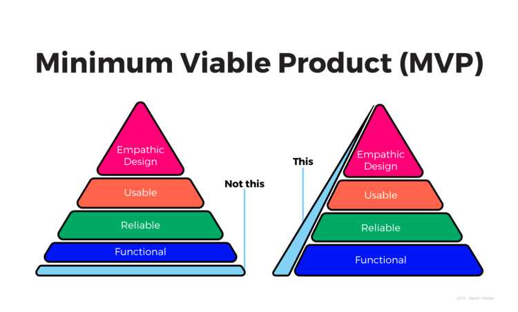 how to right scope your mvp custom software development company in