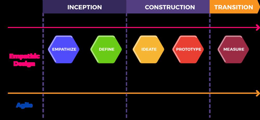 empathic design 5 steps and agile development